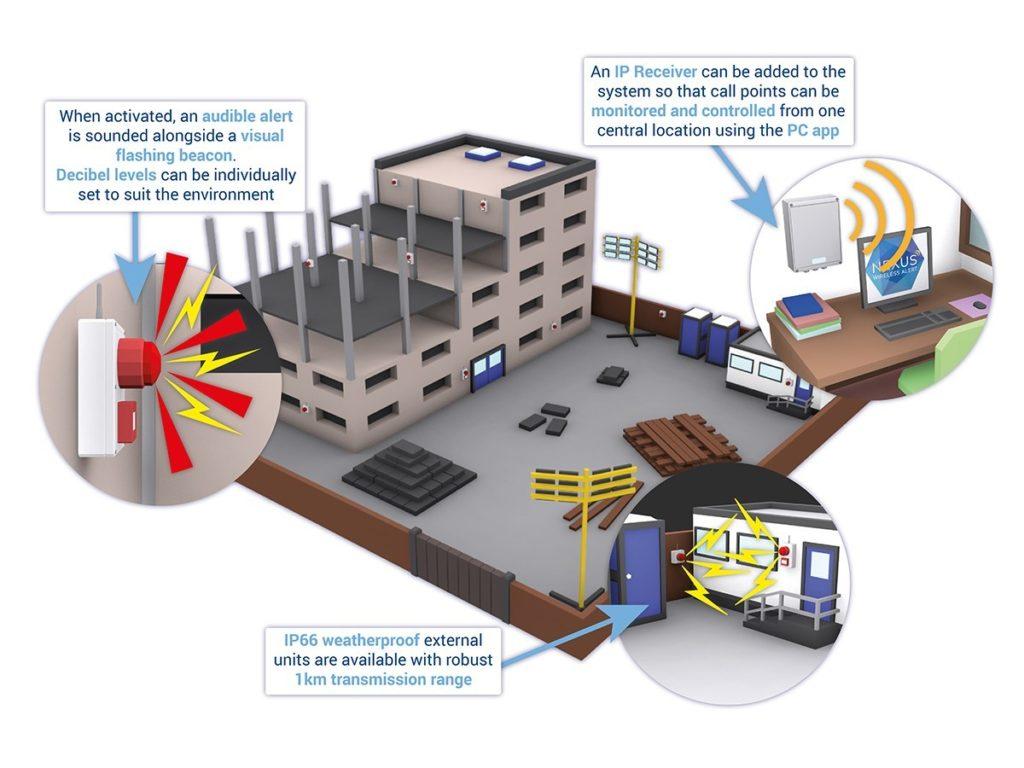 Nexus Fire System Building Example