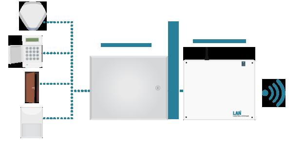 Nimbus Intruder Alarm Example
