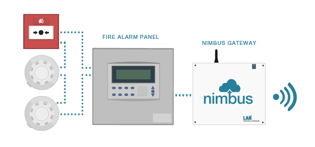 Nimbus Fire Alarm management System Diagram